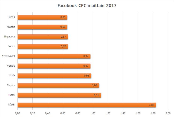 Facebook klikkihinnat 2017
