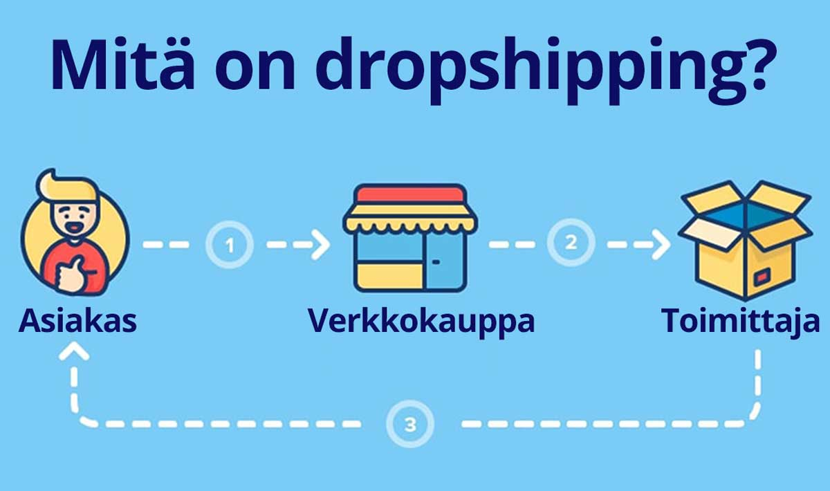 Mitä on dropshipping?