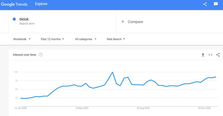 Tiktok is trending